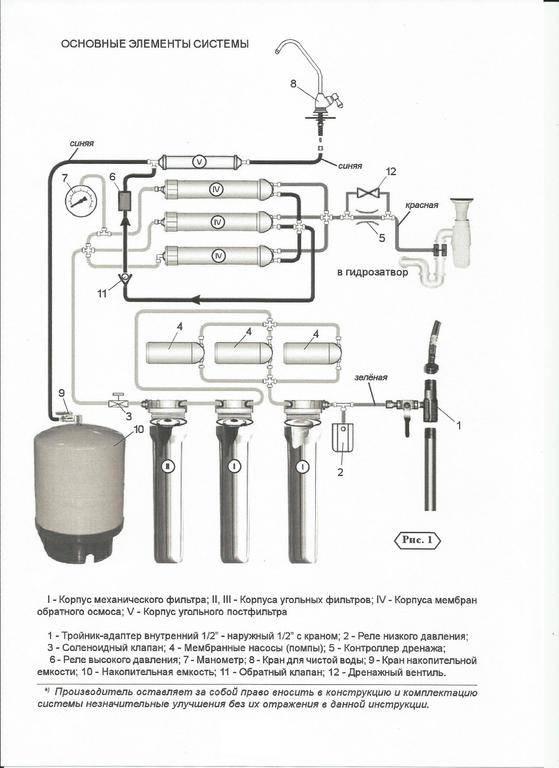 Выбираем фильтр для воды цептер