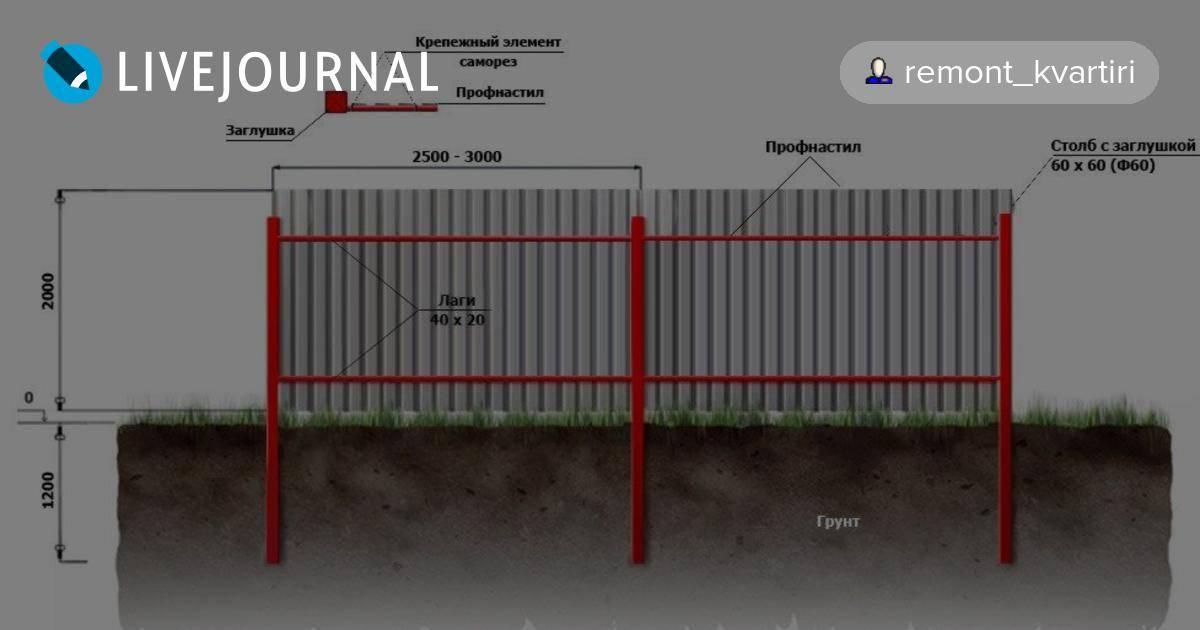 Как правильно определить и разметить расстояние между столбами забора из профнастила