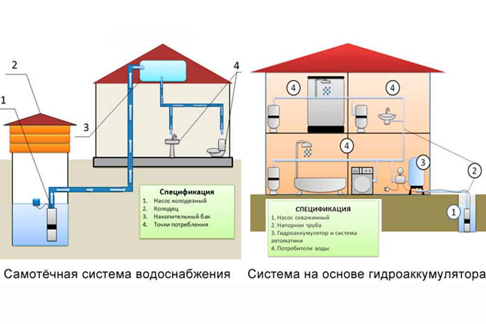 Автономное водоснабжение частного дома: холодная и горячая вода своими руками по схеме - vodatyt.ru