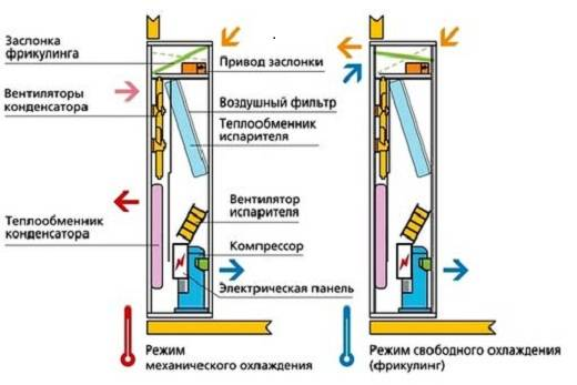 Прецизионный кондиционер – монтаж, схема работы, эффективность кондиционирования