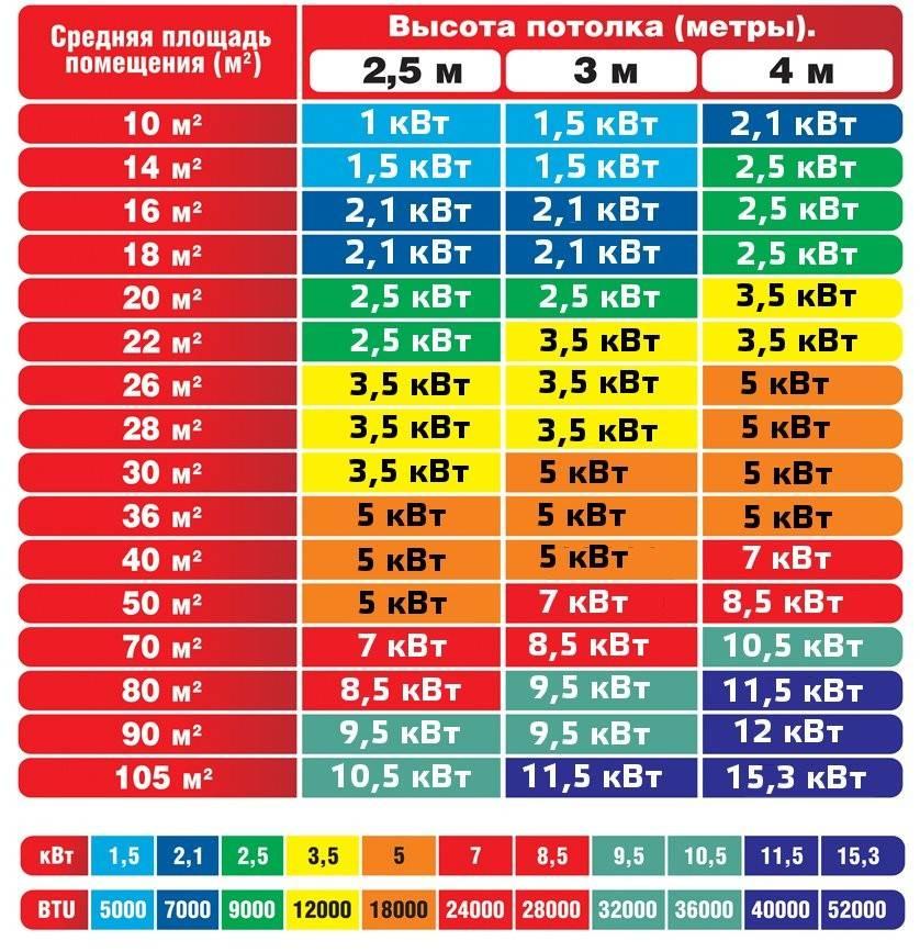 Расчет и определение мощности кондиционера по площади помещения