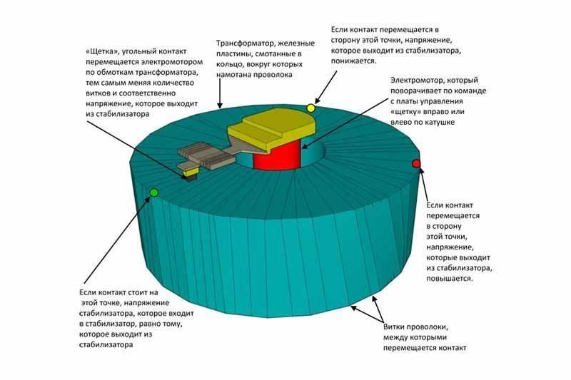 Антирезонансные трансформаторы напряжения.  эффективность применения - трансформаторы тока и напряжения - статьи - рза. все о реле и релейной защите