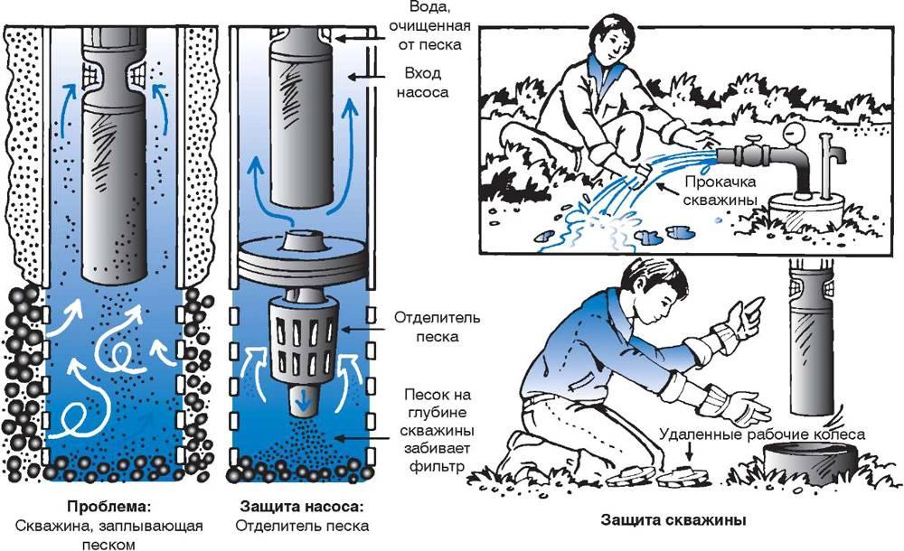 Гидроудар в трубопроводе – причины и последствия
