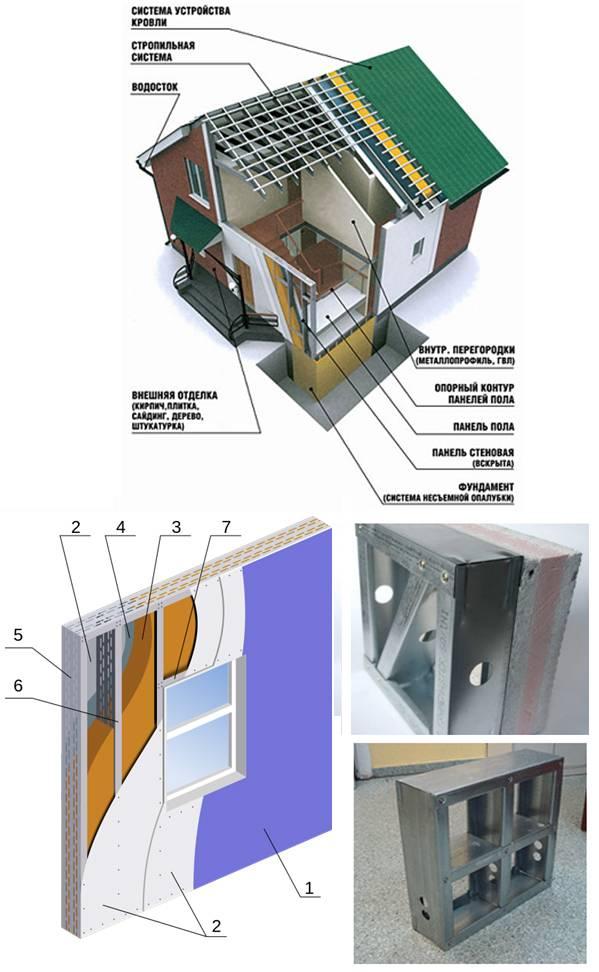 Дома из металлокаркаса: технология, особенности, достоинства, недостатки, проекты