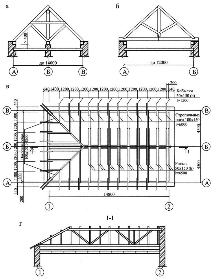 Деревянная кровля, ее устройство и основные элементы, а также особенности монтажа и эксплуатации
