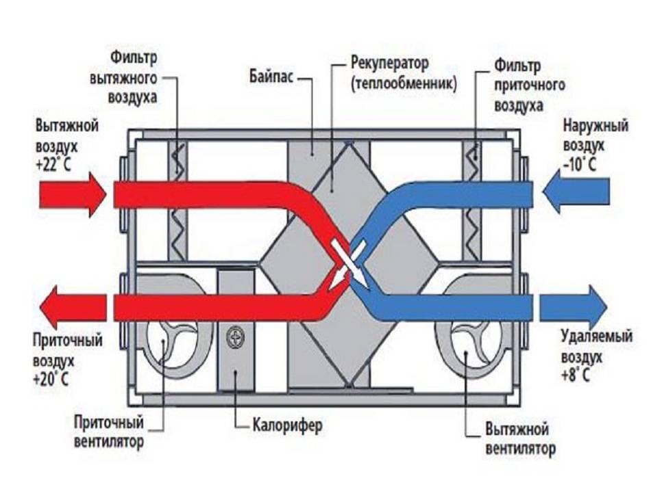 Рекуператор воздуха своими руками: трубчатый, коаксиальный, пластинчатый