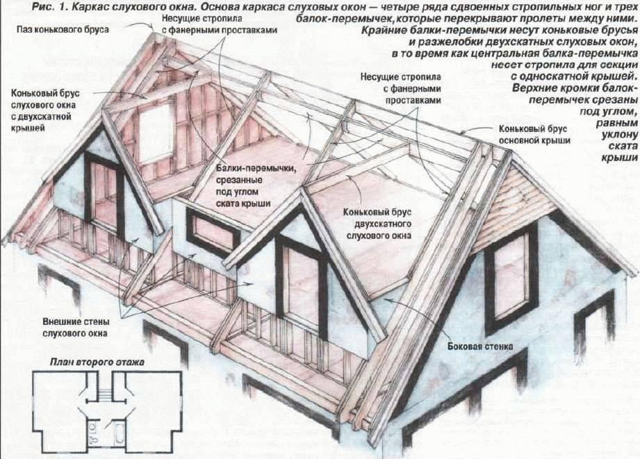 Слуховое окно на крыше: конструкция и чертеж