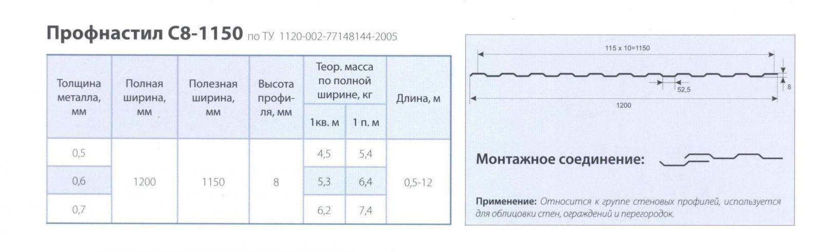 Профнастил с8: технические характеристики и размерные показатели