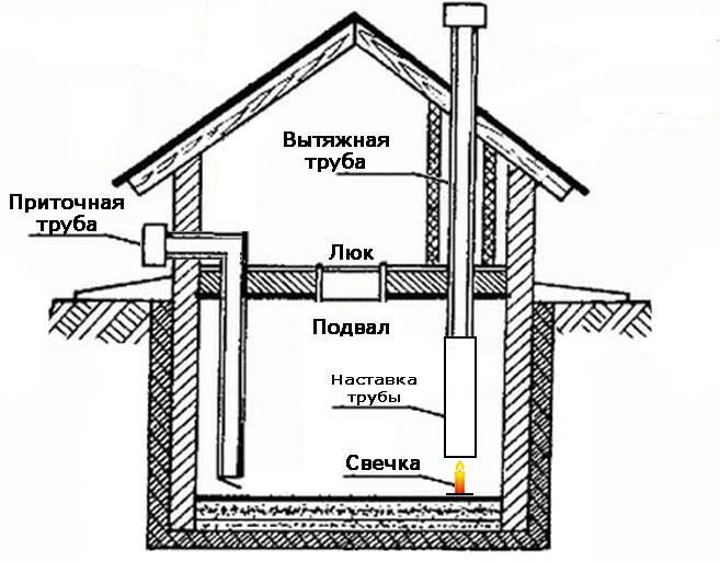 Как правильно сделать вентиляцию в подвале: варианты исполнения и расчеты