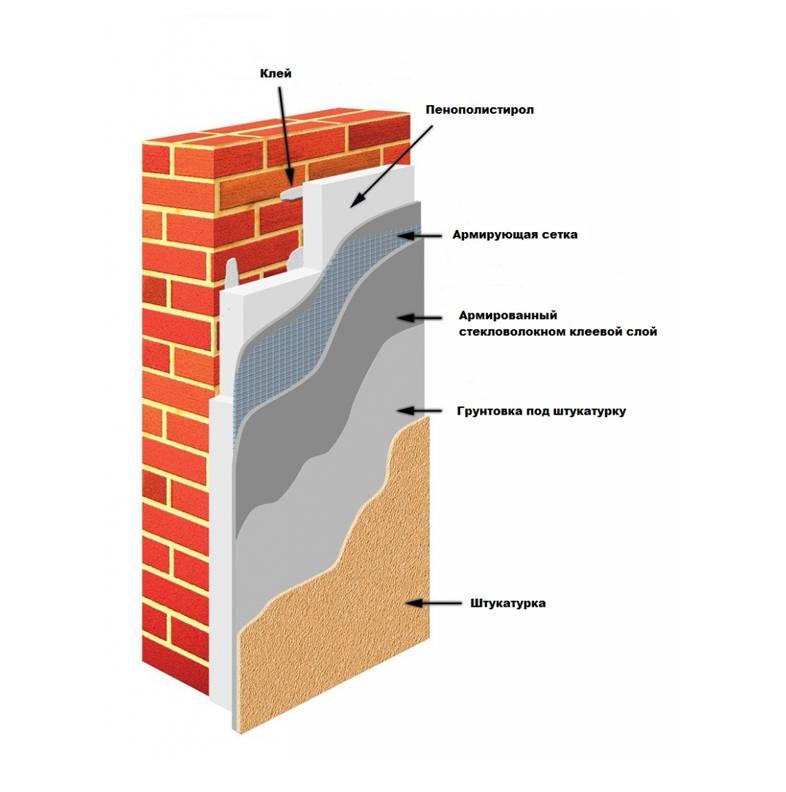 Разновидности материалов и способов утепления кирпичных стен