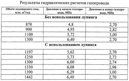 Давление газа в трубе: классификация газопроводов, устройство грп