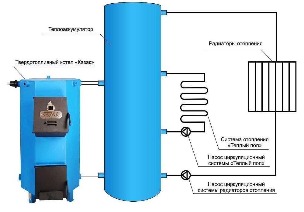 Схема подключения твердотопливного котла с теплоаккумулятором при монтаже своими руками, накопительного водонагревателя на даче,размеры котельной,теплоаккумулятор, отопление с теплоаккумулятором в частном доме.