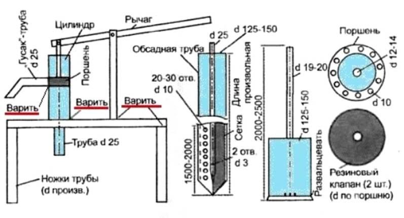 Обустройство водопровода: какой насос лучше для скважины