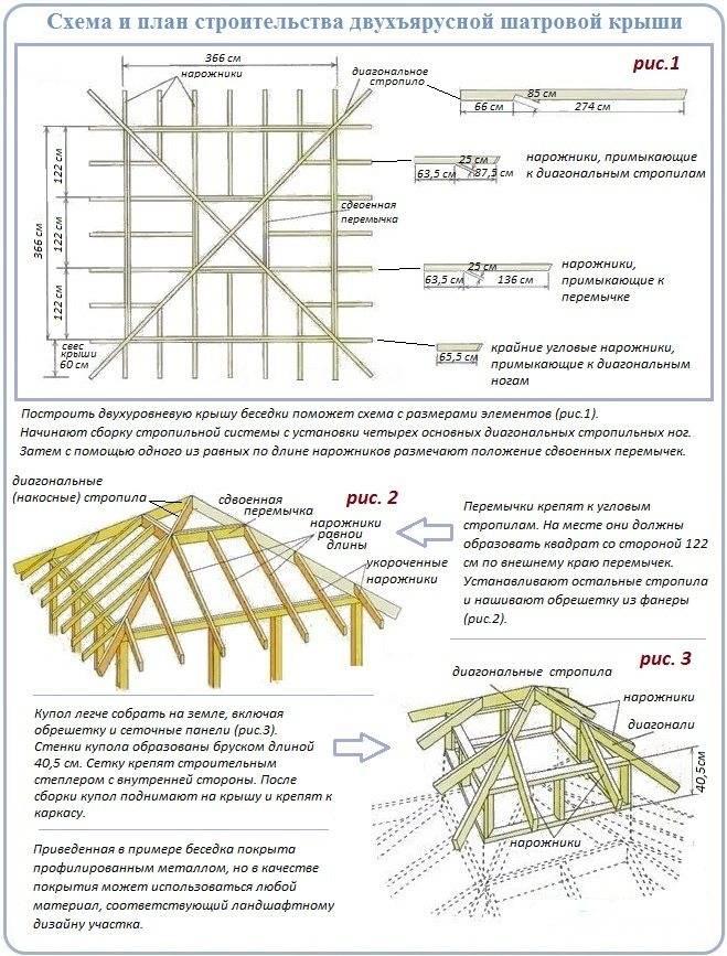 Расчет стропильной системы шатровой крыши