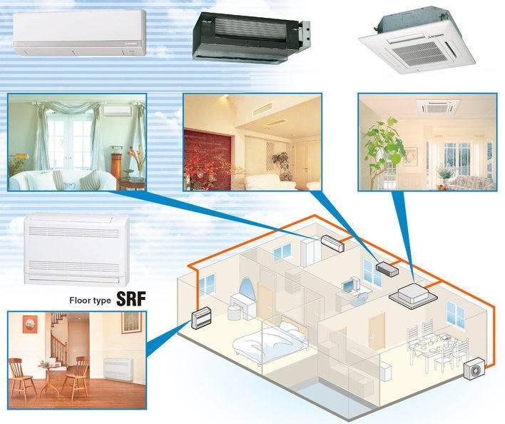Мульти-сплит-системы на 3 комнаты