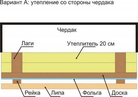 Чем утеплить потолок в бане: правильное утепление своими руками