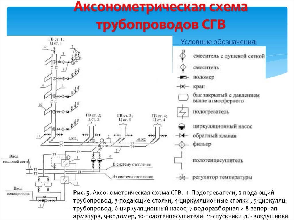 Необходимость обозначений насоса и трубопроводов на схемах водоснабжения