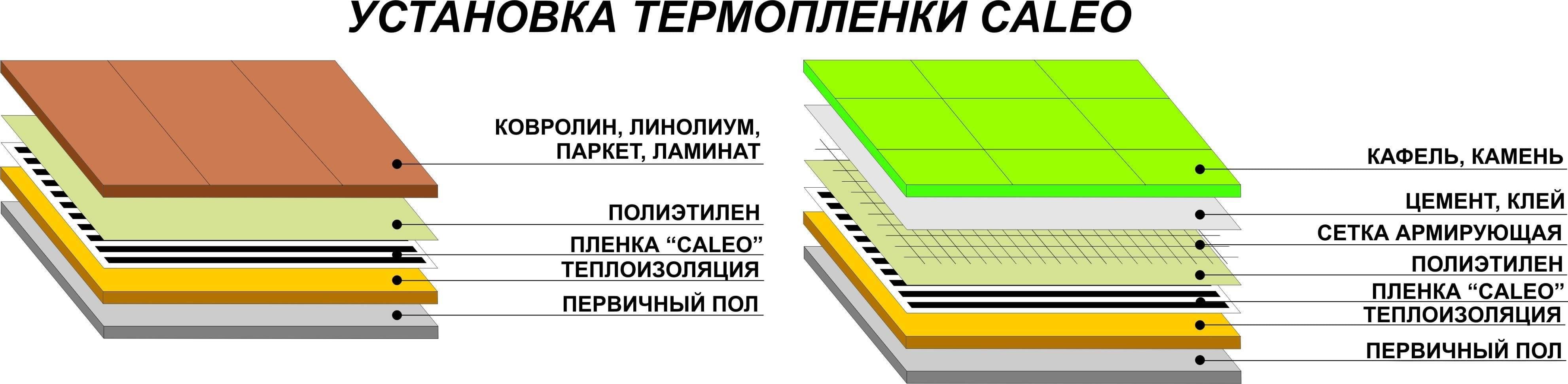 Особенности использования ламината и теплого пола вместе