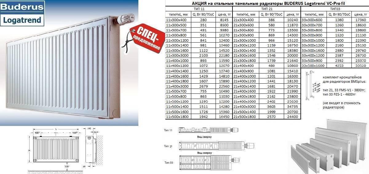 Радиаторы керми - технические характеристики и особенности подключения