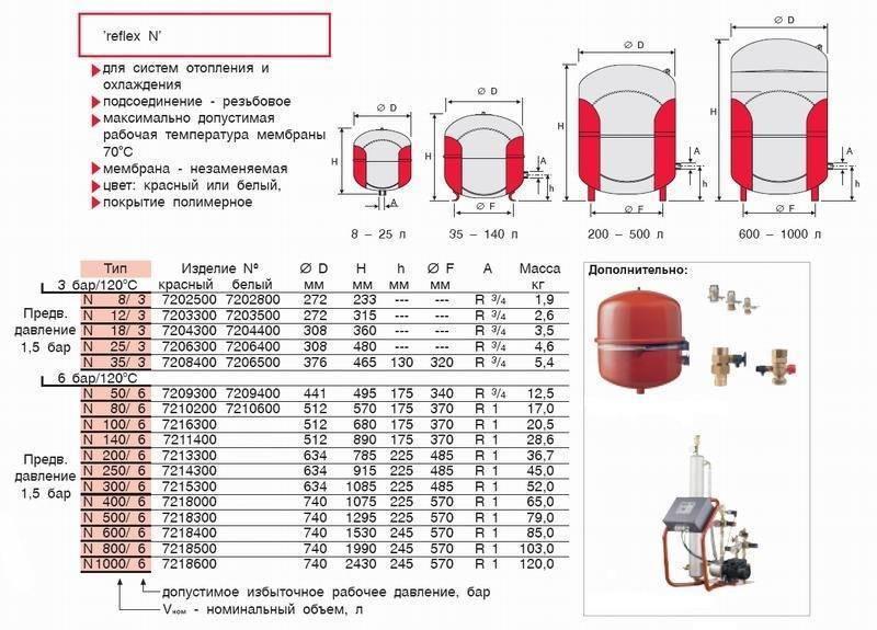 Расчет отопления по объему помещения калькулятор | всё об отоплении