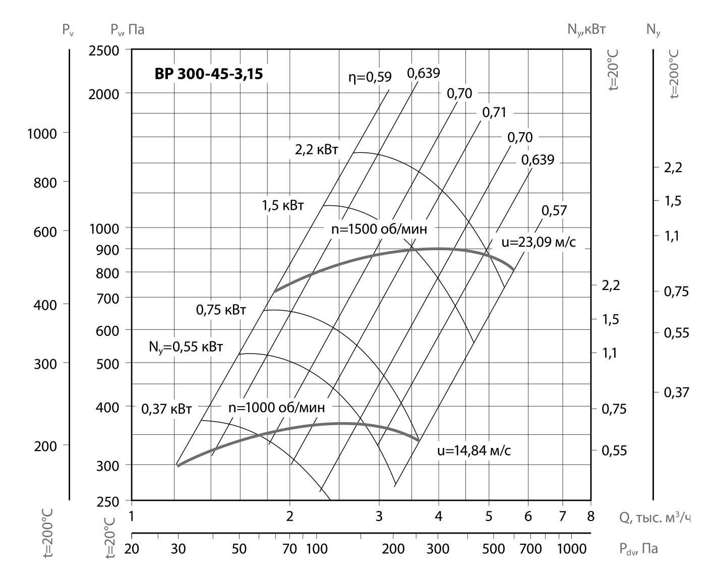Какие бывают вентиляторы: виды, классификация, характеристики