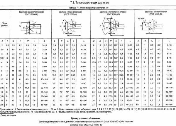 Резьбовые заклепки (34 фото): винтовые заклепки с внутренней и наружной резьбой, размеры болтов-заклепок, шестигранные и другие модели
