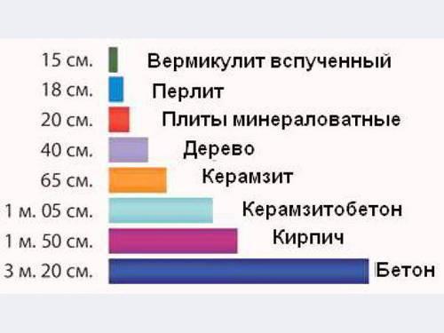 Особенности утеплителя вермикулит