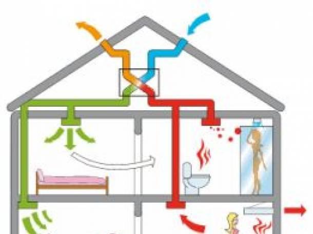 Вытяжка в деревянном доме – правильная циркуляция воздуха