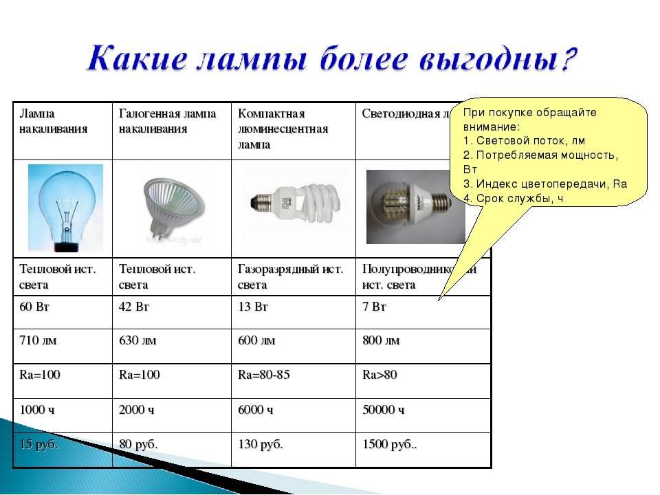 Коэффициент пульсации светодиодных ламп: нормы мерцания светового потока, как проверить и устранить