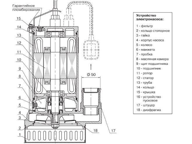 """Насос """"гном"""": модели, технические характеристики, назначение"""