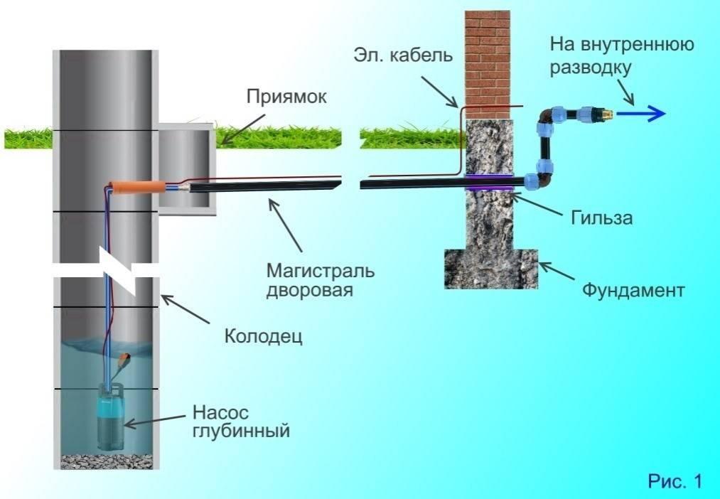 Зимний водопровод из колодца в дом своими руками - vodatyt.ru