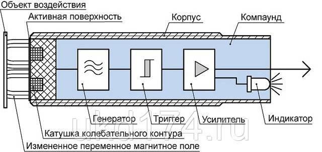 Индуктивный датчик - принцип работы, устройство, фото и видео обзор