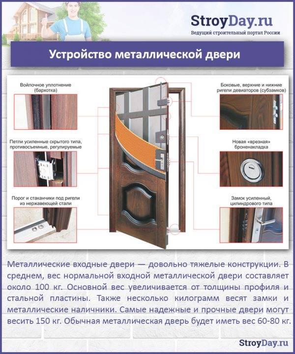Конденсат на входной двери  что делать, как решить проблему? – первый дверной