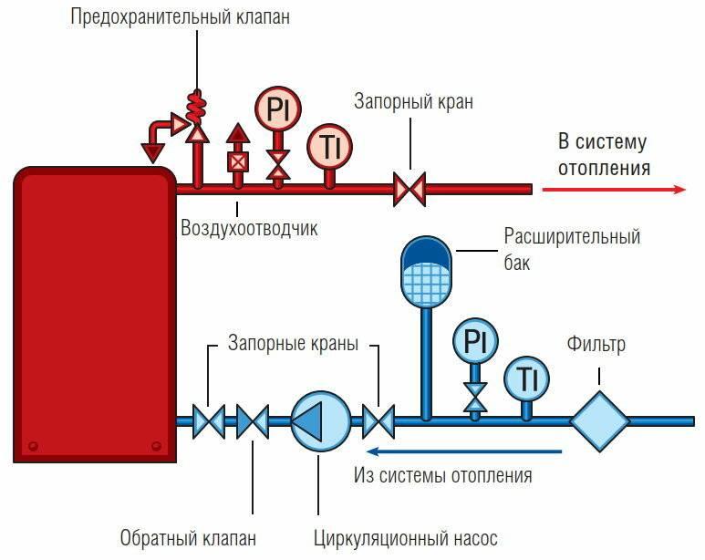 Предохранительный клапан в системе отопления частного дома