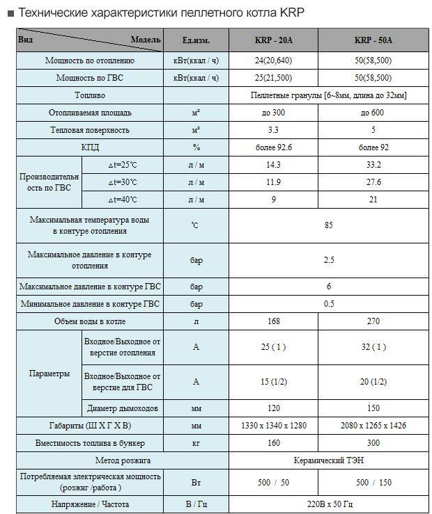 Китурами boiler: корейский котёл с автоматическим переключением режимов, виды и характеристики