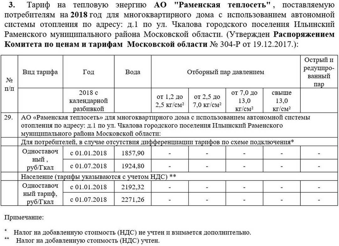 Тарифы на отопление в москве и московской области в 2021 году