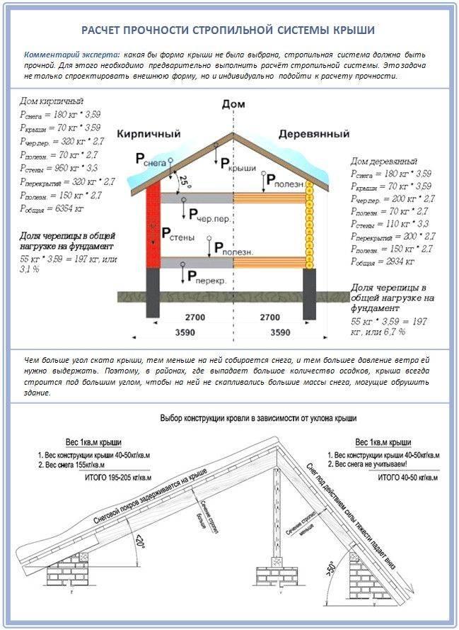 Онлайн расчета двускатной крыши — стропильной системы