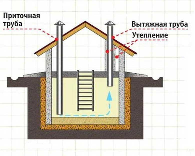 Вентиляция в погребе с одной и двумя трубами — схемы, устройство