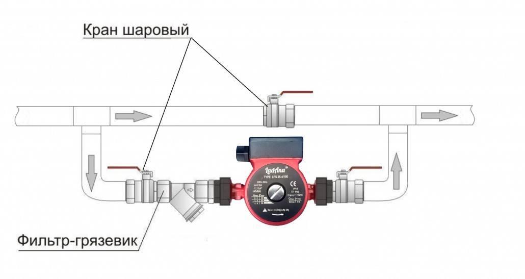 Где установить циркуляционный насос в систему отопления: куда ставить, должен стоять, правильное расположение, поставить