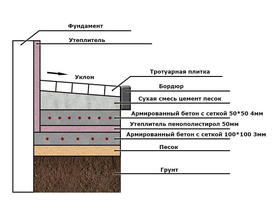 Требования к отмостке здания. как произвести устройство отмостки мкд по снип