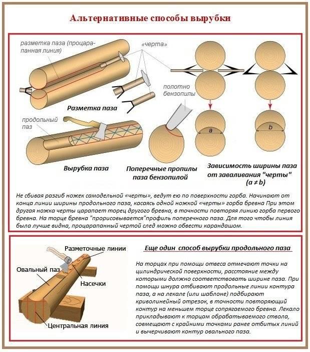 Как выполняется обработка сруба