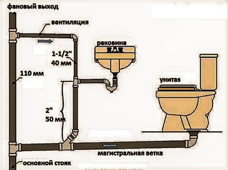 Канализация для бани своими руками: как правильно сделать канализацию в бане, как устроить систему