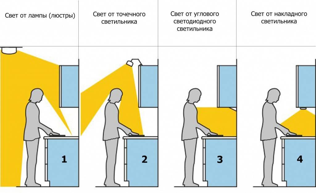 Освещение в кухне: способы организации