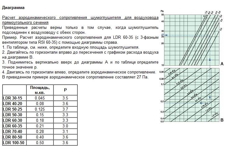 Скорость воздуха в воздуховоде: максимально допустимая норма, калькулятор для расчета