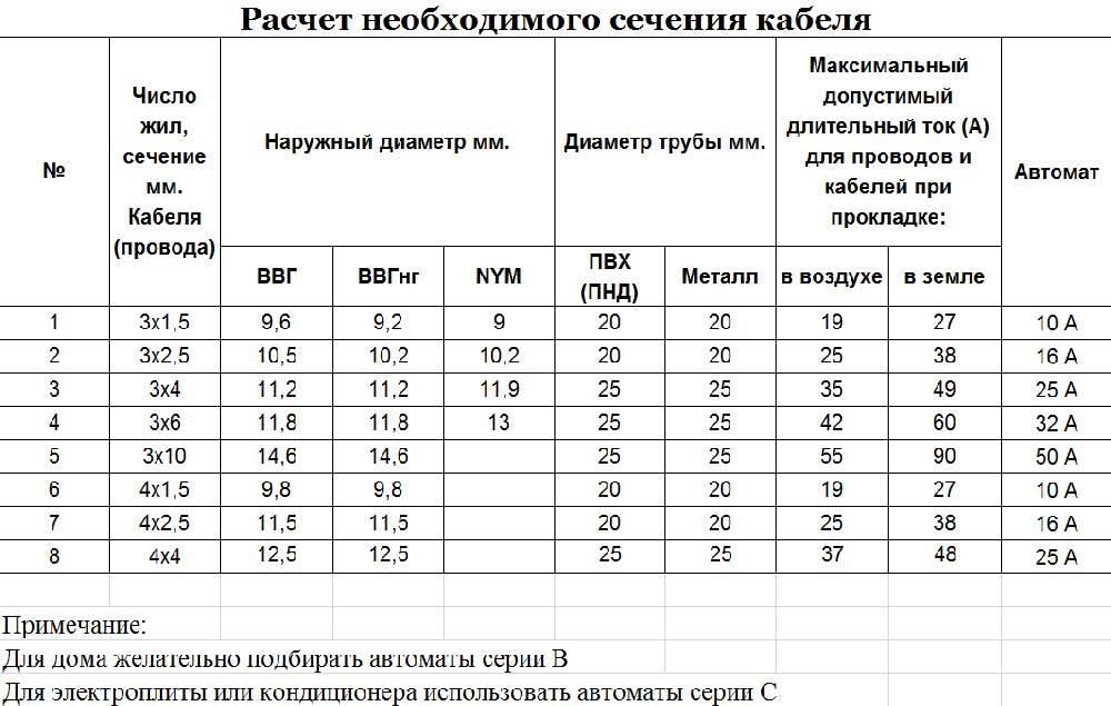 Расчет сечения кабелей и проводов по мощности и току: примеры, таблицы, калькулятор