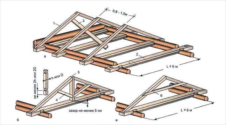 Как сделать крышу дома своими руками – понятная пошаговая инструкция