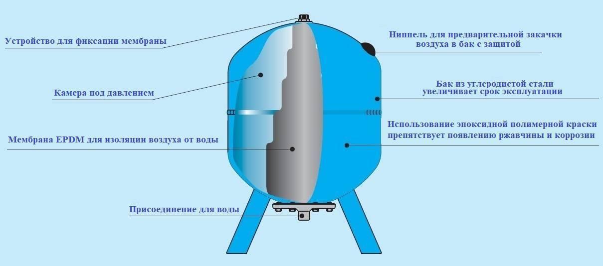 Какое давление должно быть в гидроаккумуляторе?