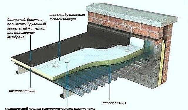 Проект крыши: подбор вариантов и форм для частного дома. необходимые расчеты и советы по реализации современных проектов