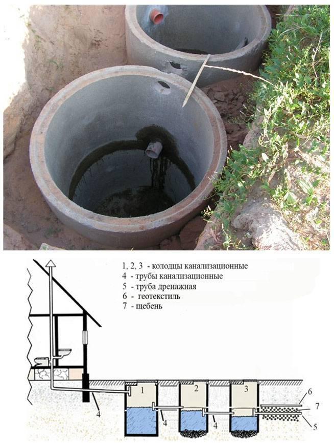 Колодец водопроводный: снип, устройство и монтаж колец