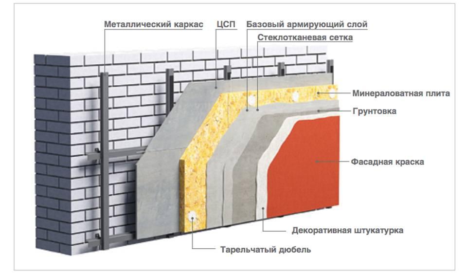 Цементно-стружечные плиты – чем хороши, а для чего не годятся